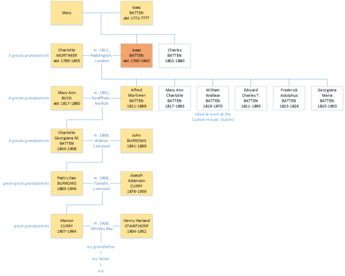 Isaac Batten family tree